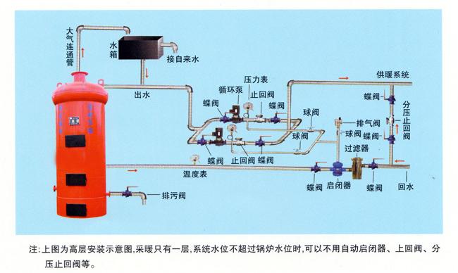 高层安装示意图 立式环保锅炉 民用叉炕锅炉 环保节能