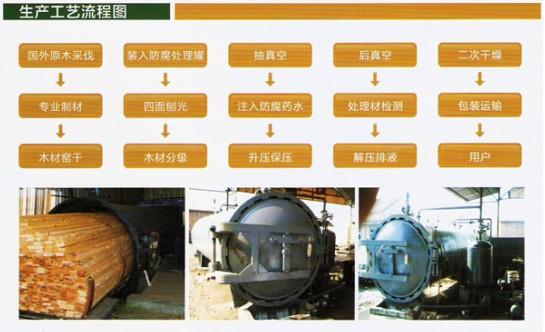 工艺流程-太原恒丰园林防腐木工程有限公司