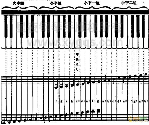 初学钢琴指法图解