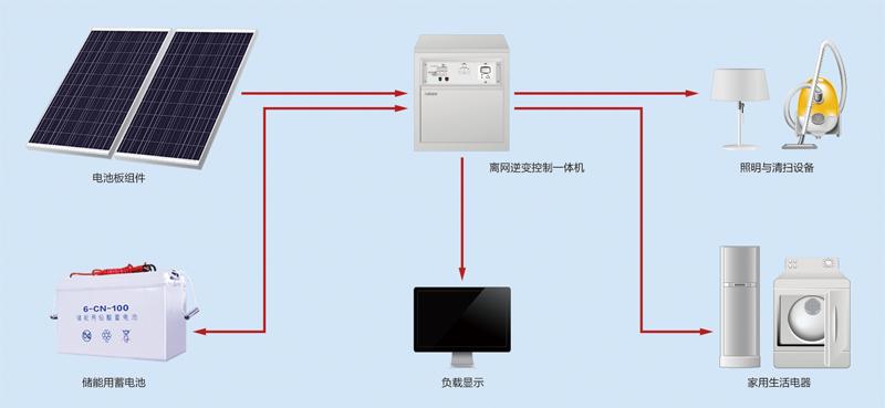 500w户用离网发电系统-光伏发电-沈阳力诺瑞特太阳能