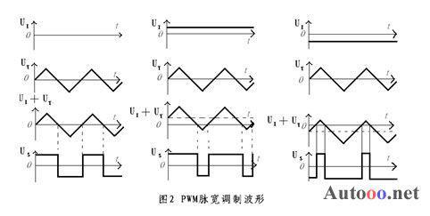 脉宽调制电路,驱动信号放大电路,h桥功率驱动电路等部分,控制总流程